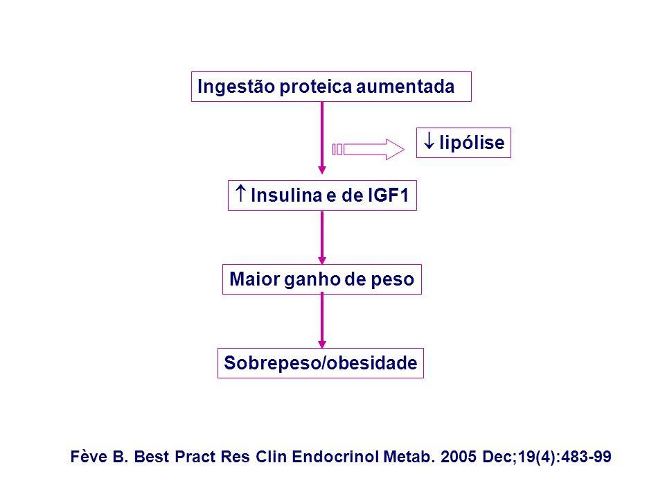 Ingestão proteica aumentadaa