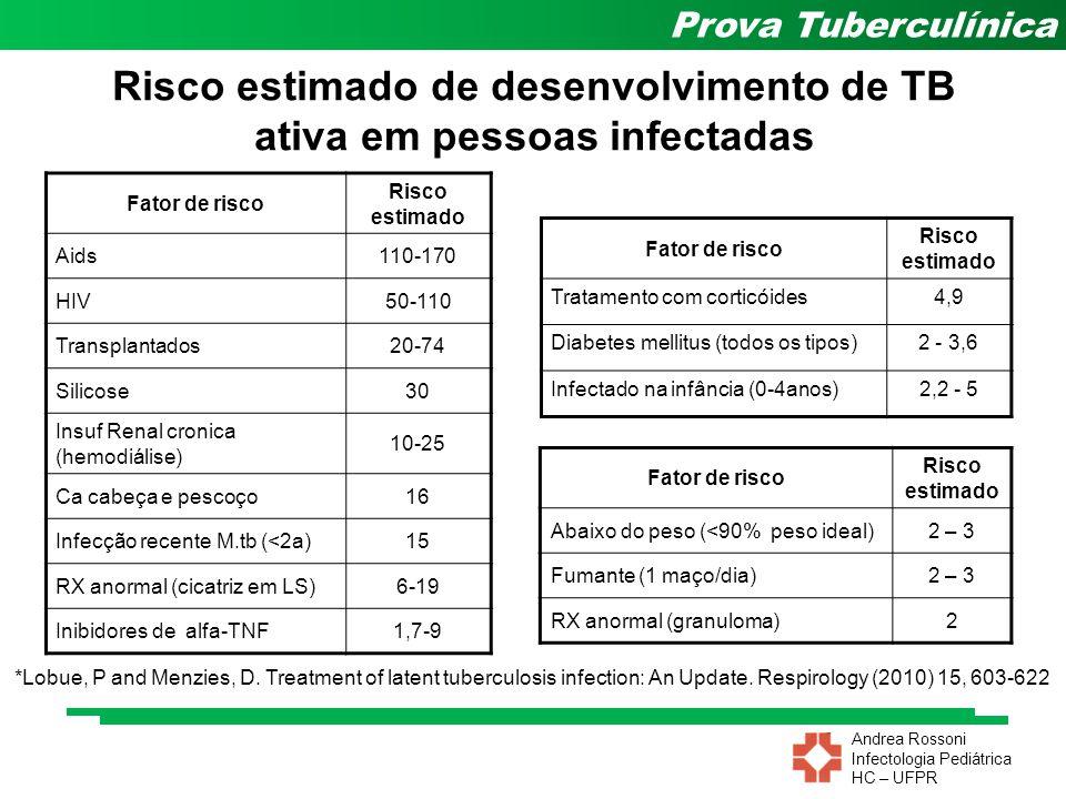 Risco estimado de desenvolvimento de TB ativa em pessoas infectadas