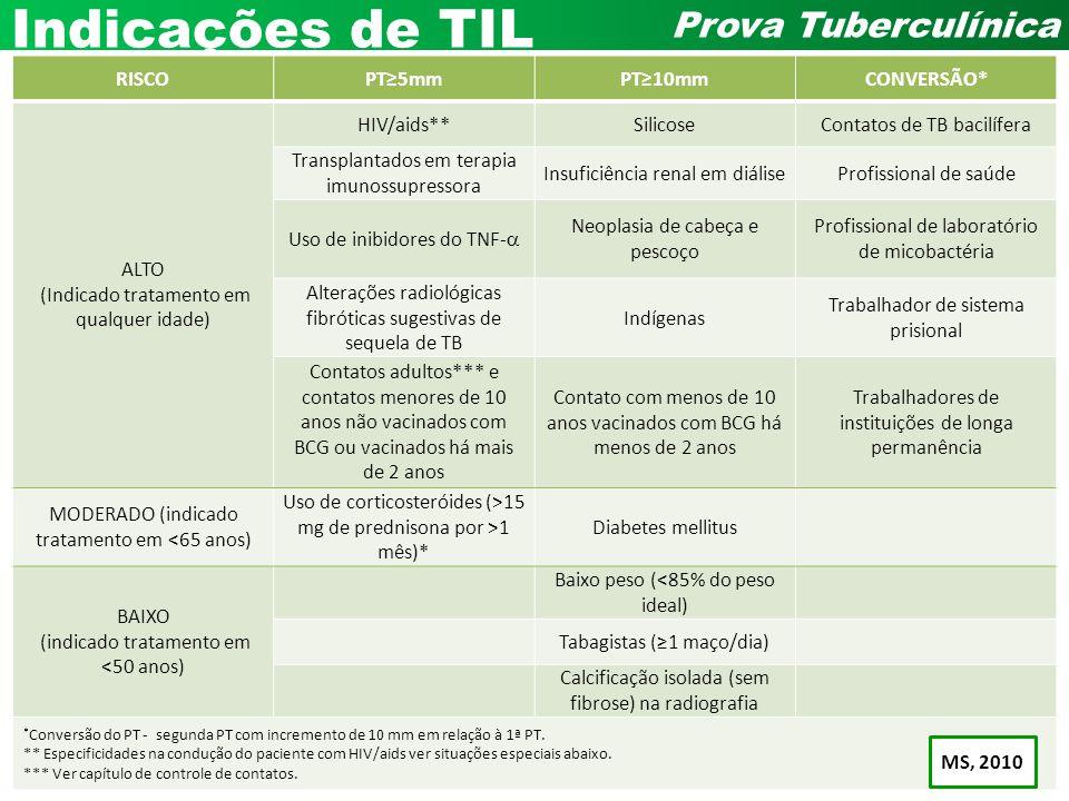 Indicações de TIL RISCO PT≥5mm PT≥10mm CONVERSÃO* ALTO