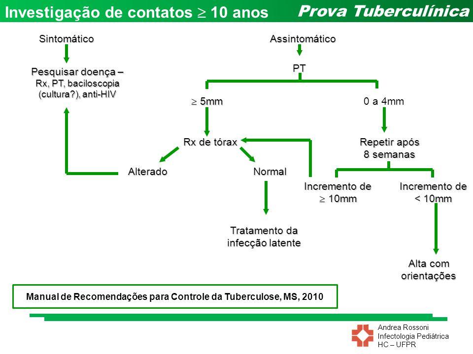Manual de Recomendações para Controle da Tuberculose, MS, 2010