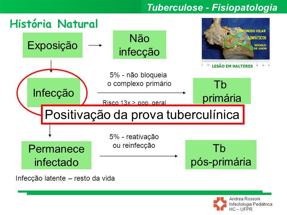 Positivação da prova tuberculínica