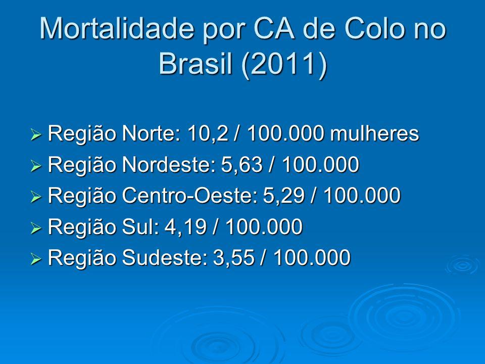 Mortalidade por CA de Colo no Brasil (2011)