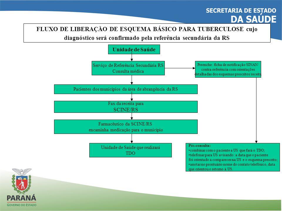 FLUXO DE LIBERAÇÃO DE ESQUEMA BÁSICO PARA TUBERCULOSE cujo diagnóstico será confirmado pela referência secundária da RS