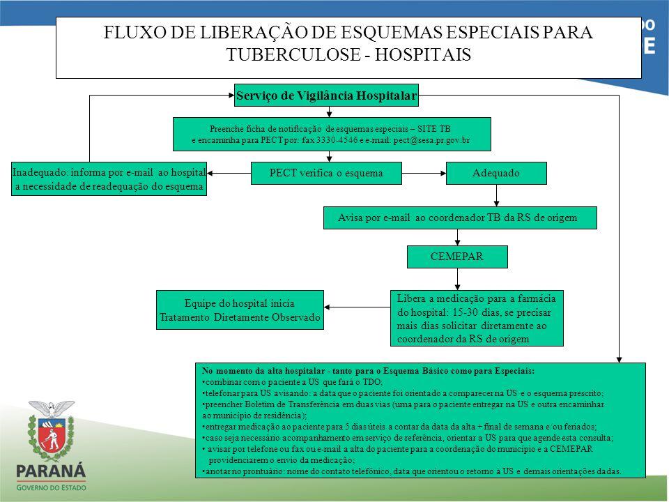 FLUXO DE LIBERAÇÃO DE ESQUEMAS ESPECIAIS PARA TUBERCULOSE - HOSPITAIS