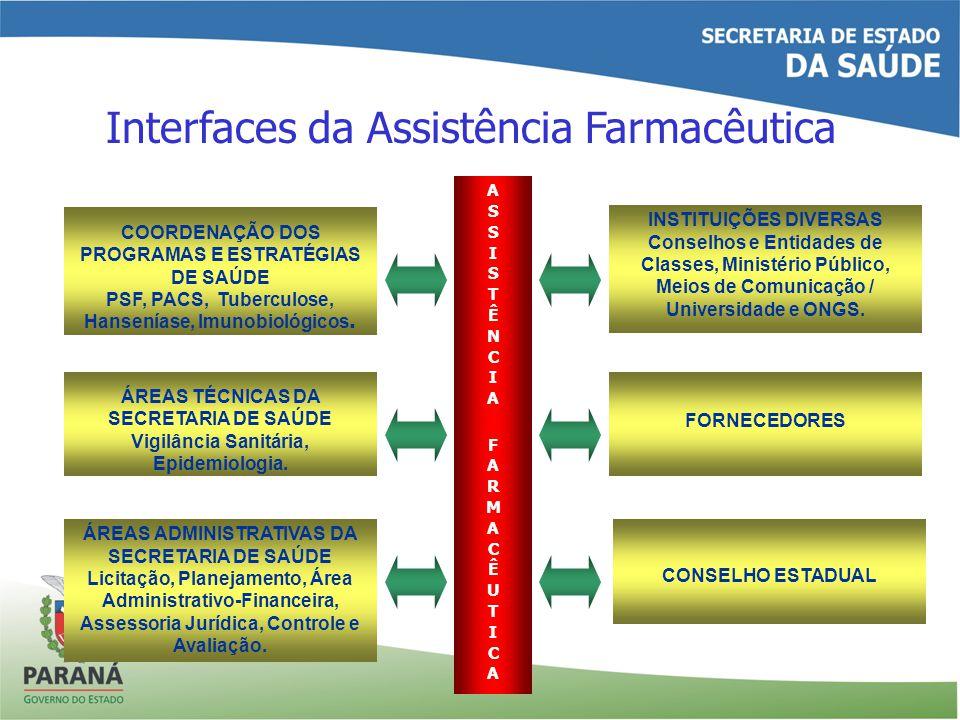 Interfaces da Assistência Farmacêutica