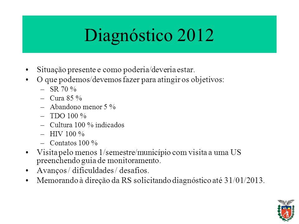 Diagnóstico 2012 Situação presente e como poderia/deveria estar.