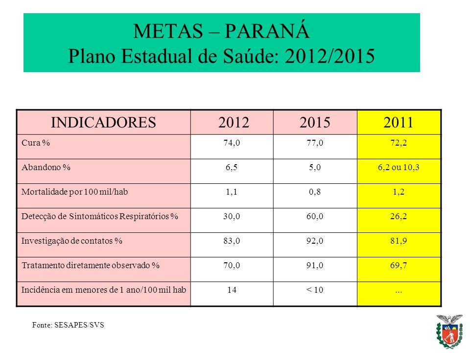 METAS – PARANÁ Plano Estadual de Saúde: 2012/2015