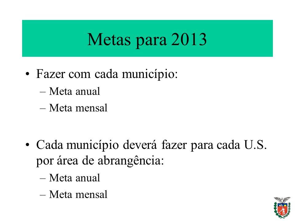 Metas para 2013 Fazer com cada município: