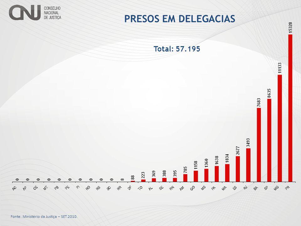 PRESOS EM DELEGACIAS Total: 57.195