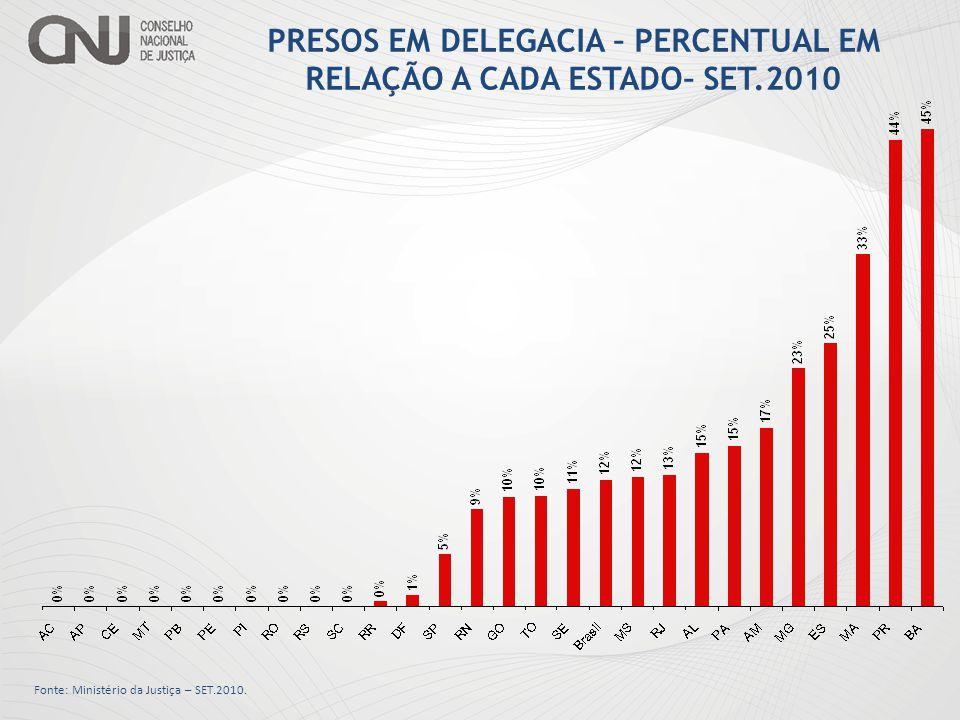 PRESOS EM DELEGACIA – PERCENTUAL EM RELAÇÃO A CADA ESTADO– SET.2010