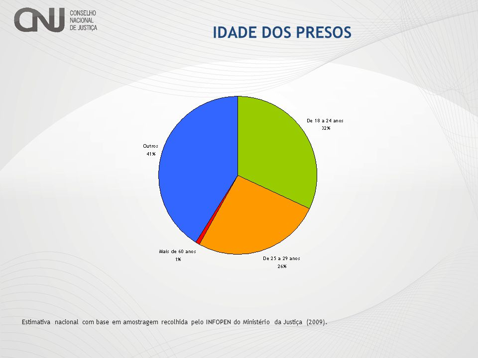 IDADE DOS PRESOS Estimativa nacional com base em amostragem recolhida pelo INFOPEN do Ministério da Justiça (2009).