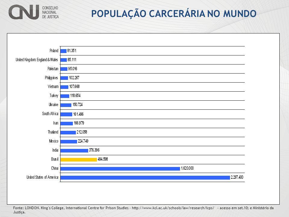 POPULAÇÃO CARCERÁRIA NO MUNDO
