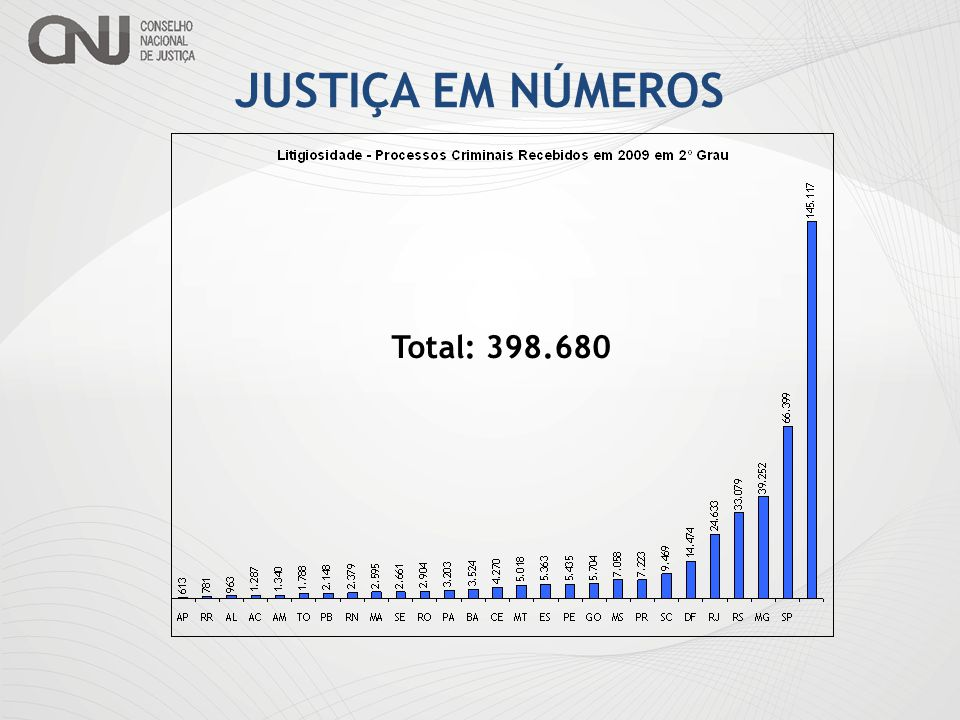 JUSTIÇA EM NÚMEROS Total: 398.680