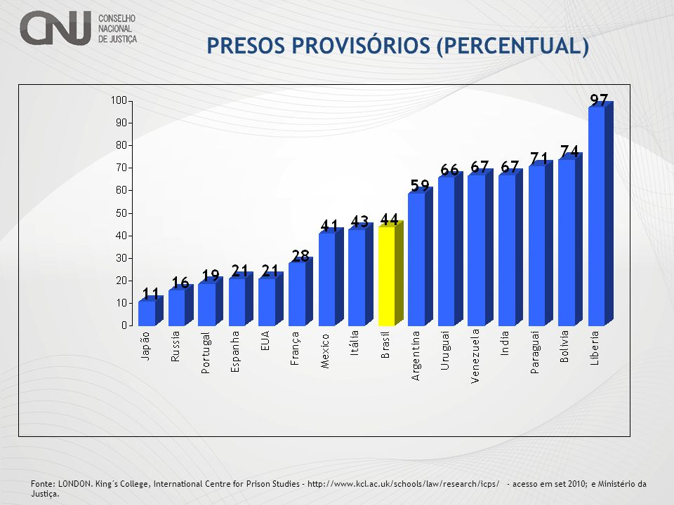 PRESOS PROVISÓRIOS (PERCENTUAL)