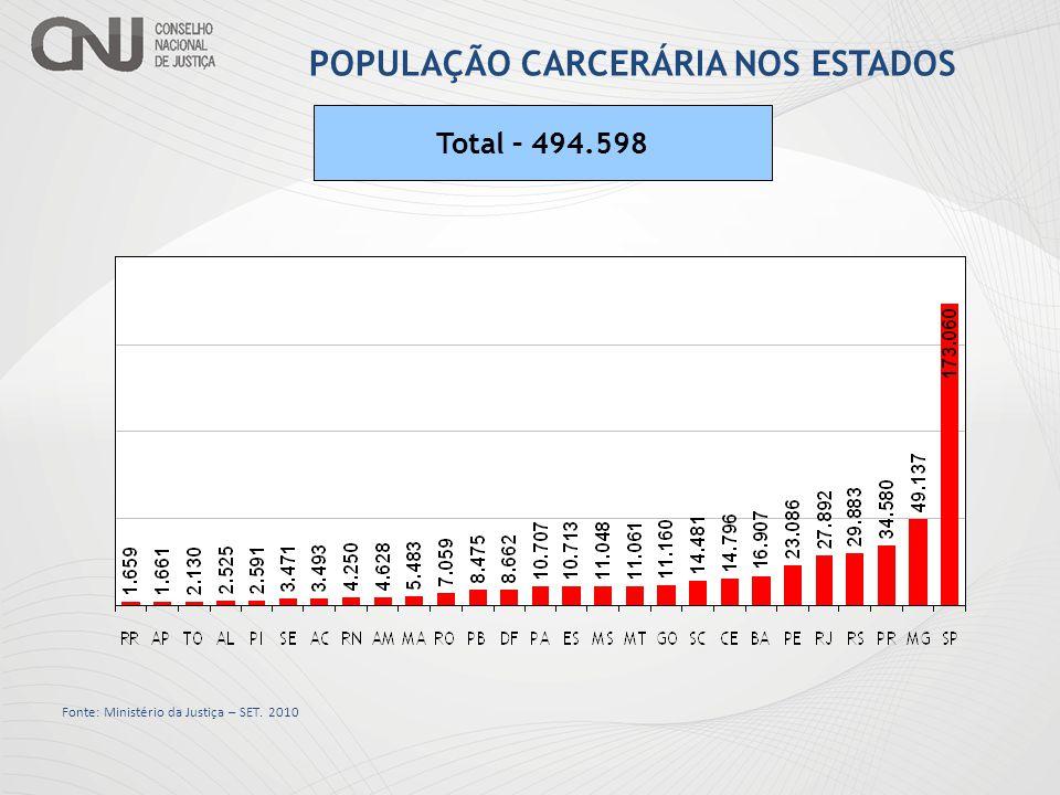 POPULAÇÃO CARCERÁRIA NOS ESTADOS