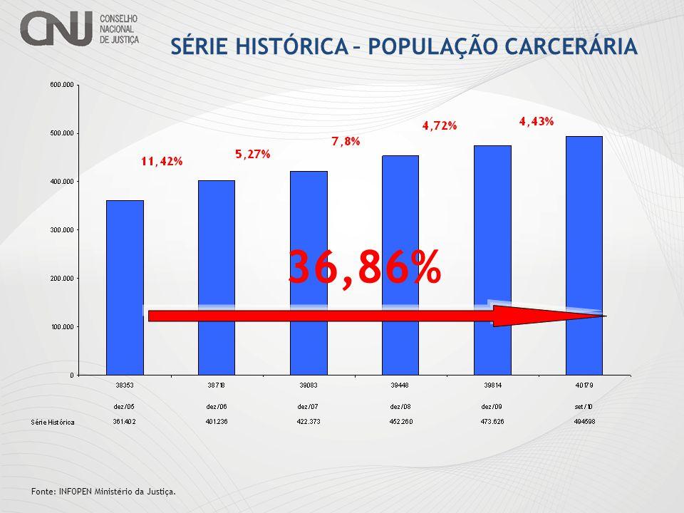 SÉRIE HISTÓRICA – POPULAÇÃO CARCERÁRIA
