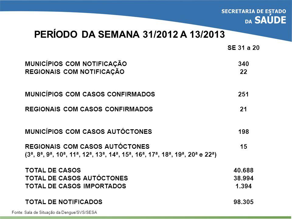 PERÍODO DA SEMANA 31/2012 A 13/2013 SE 31 a 20
