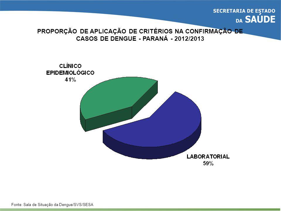 PROPORÇÃO DE APLICAÇÃO DE CRITÉRIOS NA CONFIRMAÇÃO DE CASOS DE DENGUE - PARANÁ - 2012/2013