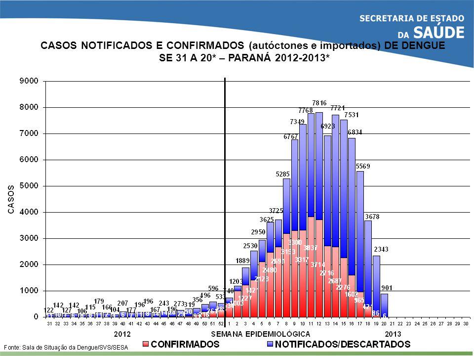 CASOS NOTIFICADOS E CONFIRMADOS (autóctones e importados) DE DENGUE