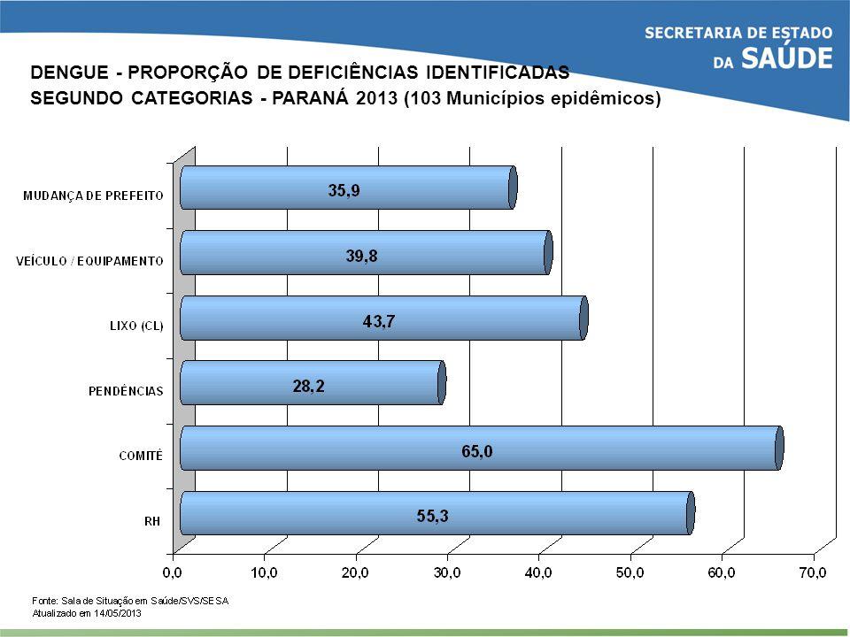 DENGUE - PROPORÇÃO DE DEFICIÊNCIAS IDENTIFICADAS