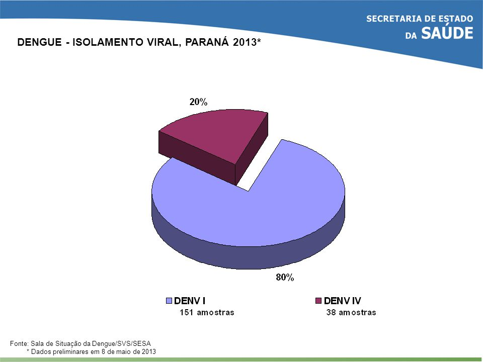 DENGUE - ISOLAMENTO VIRAL, PARANÁ 2013*