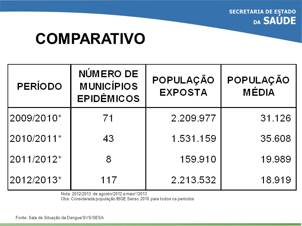 COMPARATIVO Nota: 2012/2013 de agosto/2012 a maio*/2013