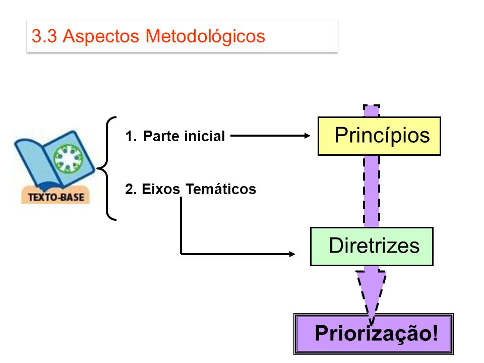 3.3 Aspectos Metodológicos