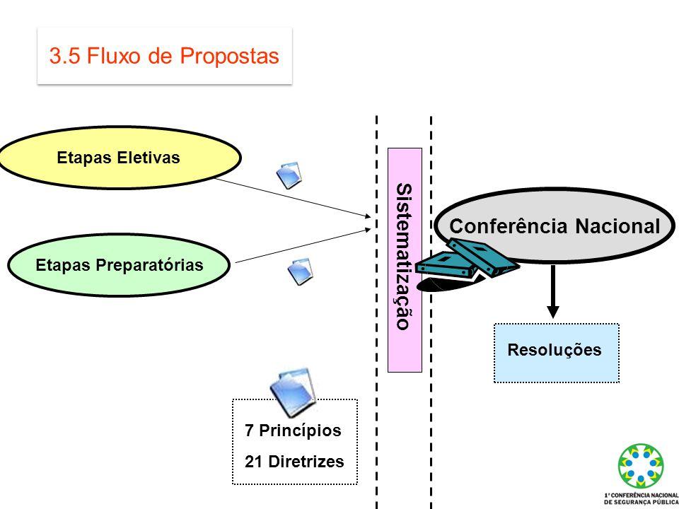 3.5 Fluxo de Propostas Conferência Nacional Sistematização
