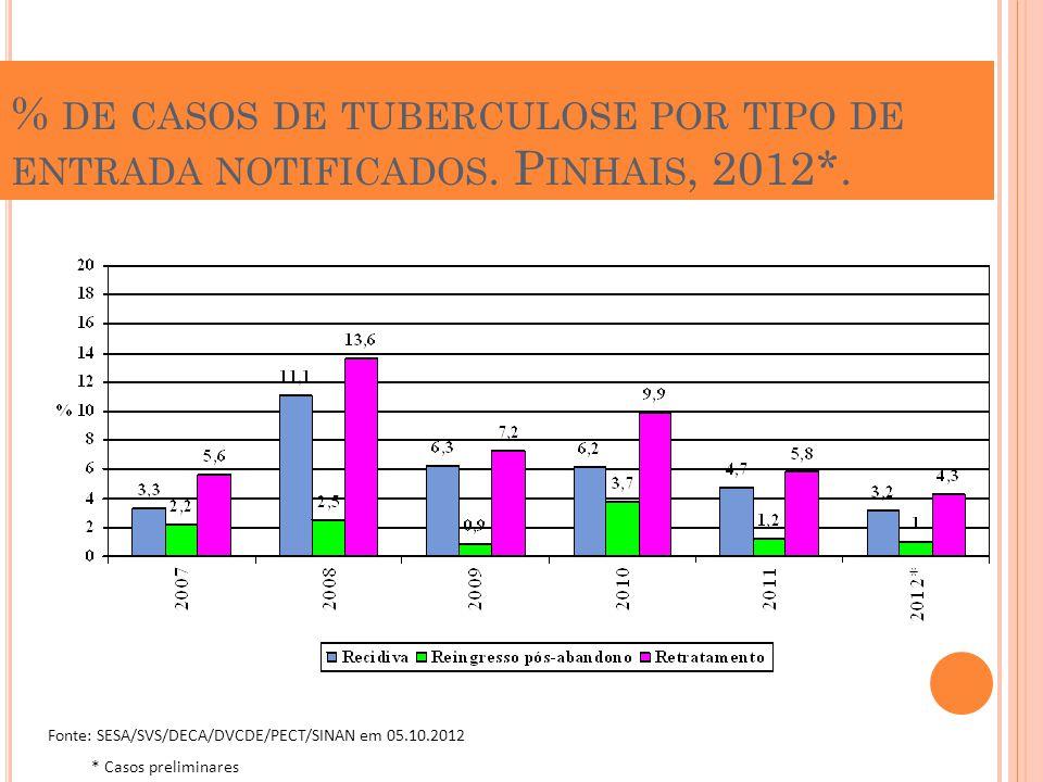 % de casos de tuberculose por tipo de entrada notificados