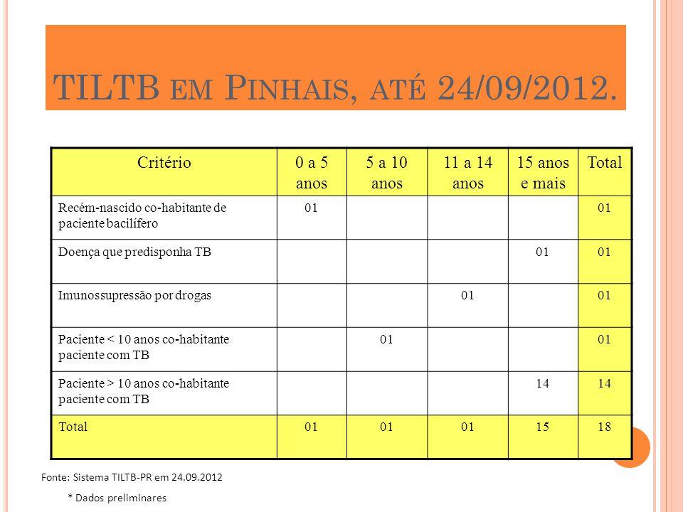 TILTB em Pinhais, até 24/09/2012. Critério 0 a 5 anos 5 a 10 anos