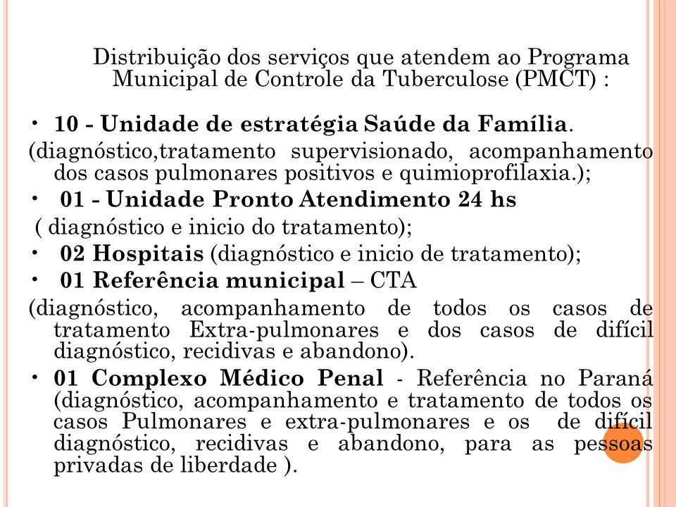 Distribuição dos serviços que atendem ao Programa Municipal de Controle da Tuberculose (PMCT) :