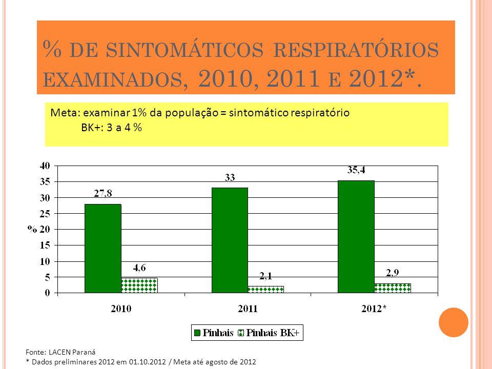 % de sintomáticos respiratórios examinados, 2010, 2011 e 2012*.