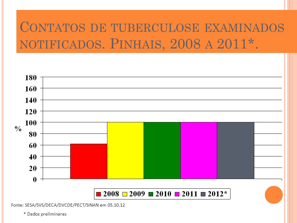 Contatos de tuberculose examinados notificados. Pinhais, 2008 a 2011*.