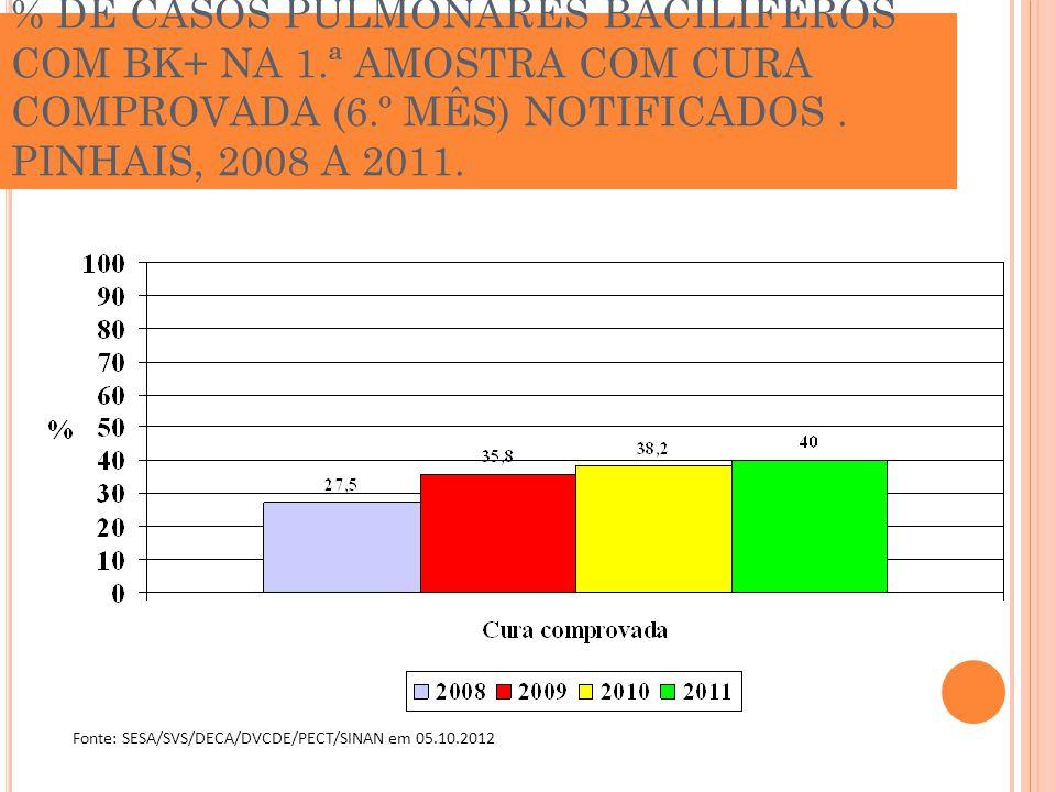 % DE CASOS PULMONARES BACILÍFEROS COM BK+ NA 1