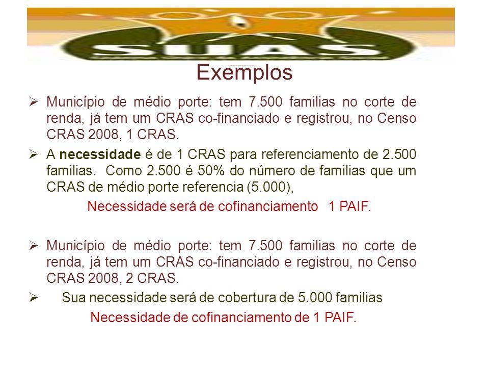 Exemplos Município de médio porte: tem 7.500 familias no corte de renda, já tem um CRAS co-financiado e registrou, no Censo CRAS 2008, 1 CRAS.
