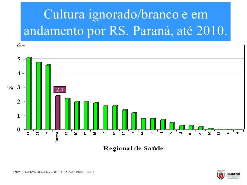 Cultura ignorado/branco e em andamento por RS. Paraná, até 2010.