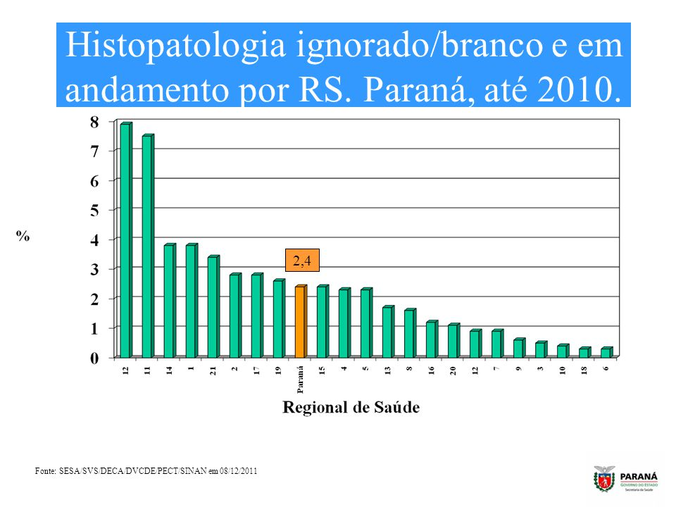 Histopatologia ignorado/branco e em andamento por RS. Paraná, até 2010.