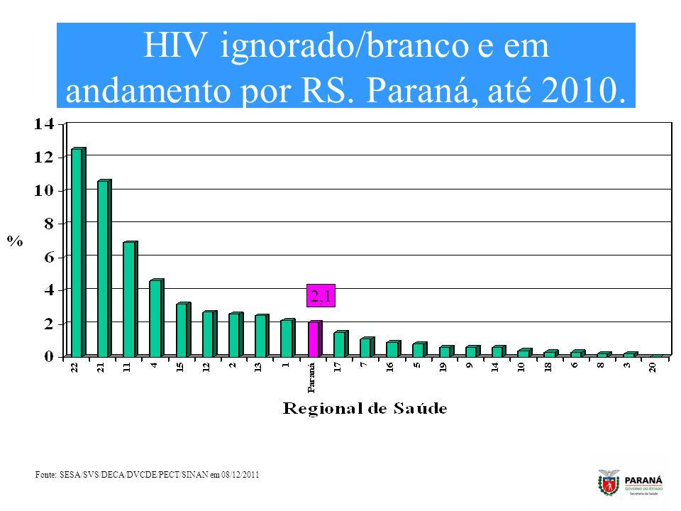 HIV ignorado/branco e em andamento por RS. Paraná, até 2010.