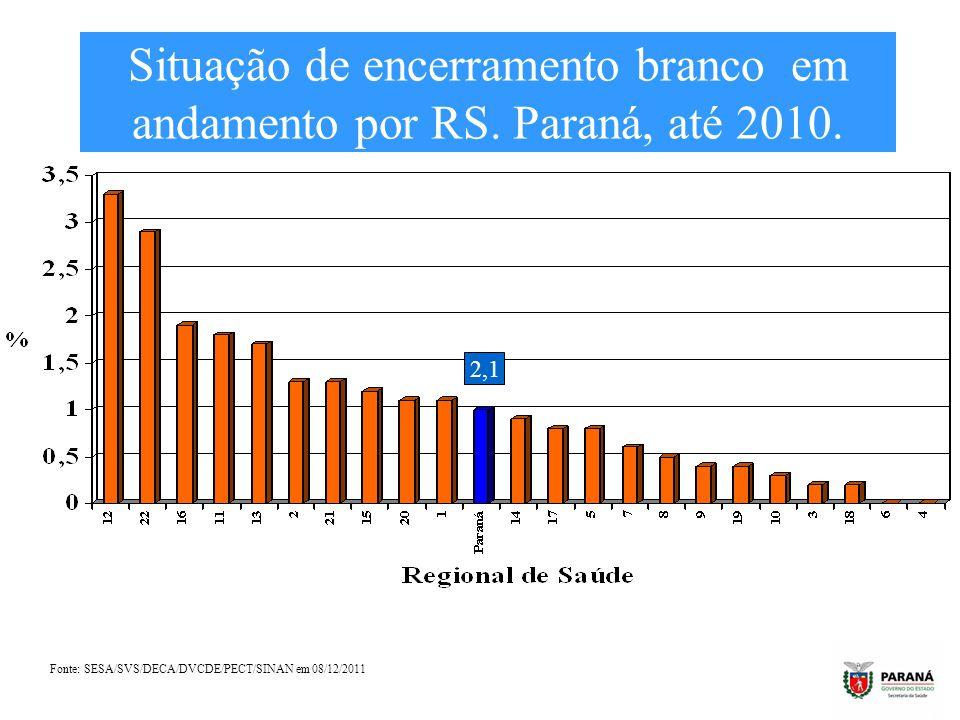 Situação de encerramento branco em andamento por RS. Paraná, até 2010.