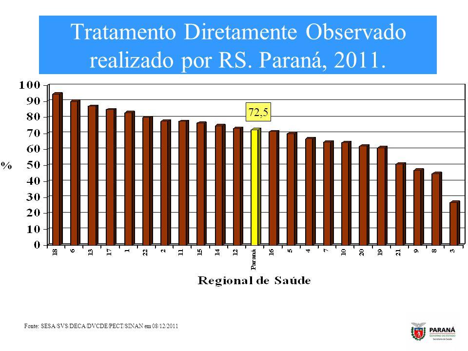 Tratamento Diretamente Observado realizado por RS. Paraná, 2011.