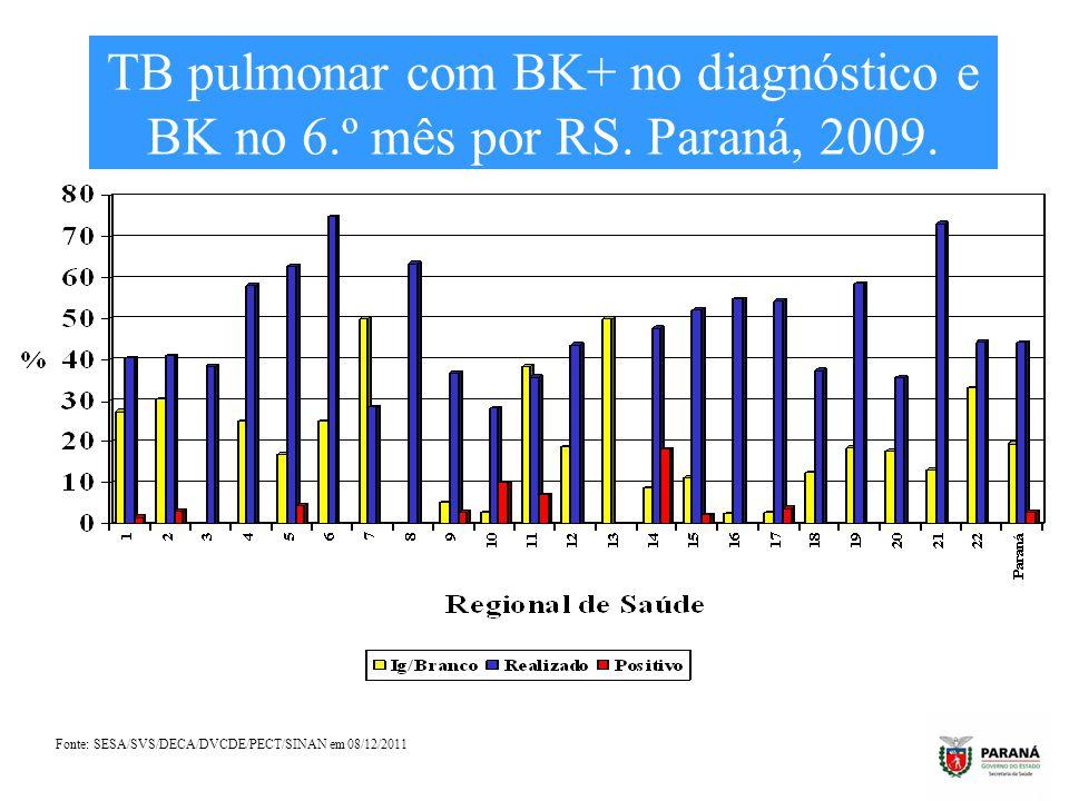 TB pulmonar com BK+ no diagnóstico e BK no 6. º mês por RS