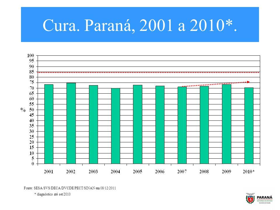 Cura. Paraná, 2001 a 2010*. Fonte: SESA/SVS/DECA/DVCDE/PECT/SINAN em 08/12/2011.
