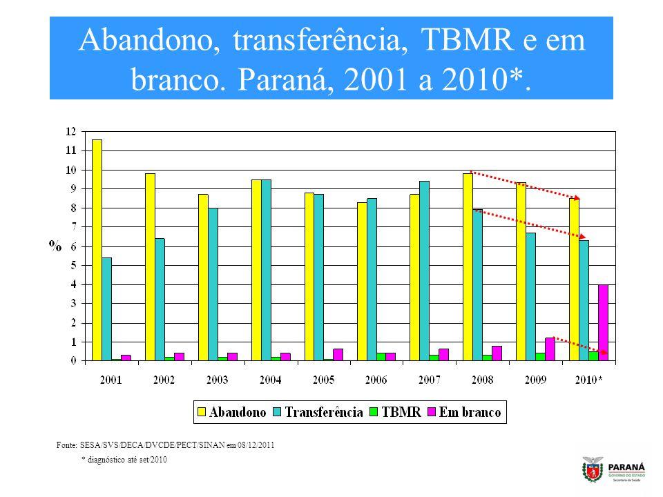 Abandono, transferência, TBMR e em branco. Paraná, 2001 a 2010*.