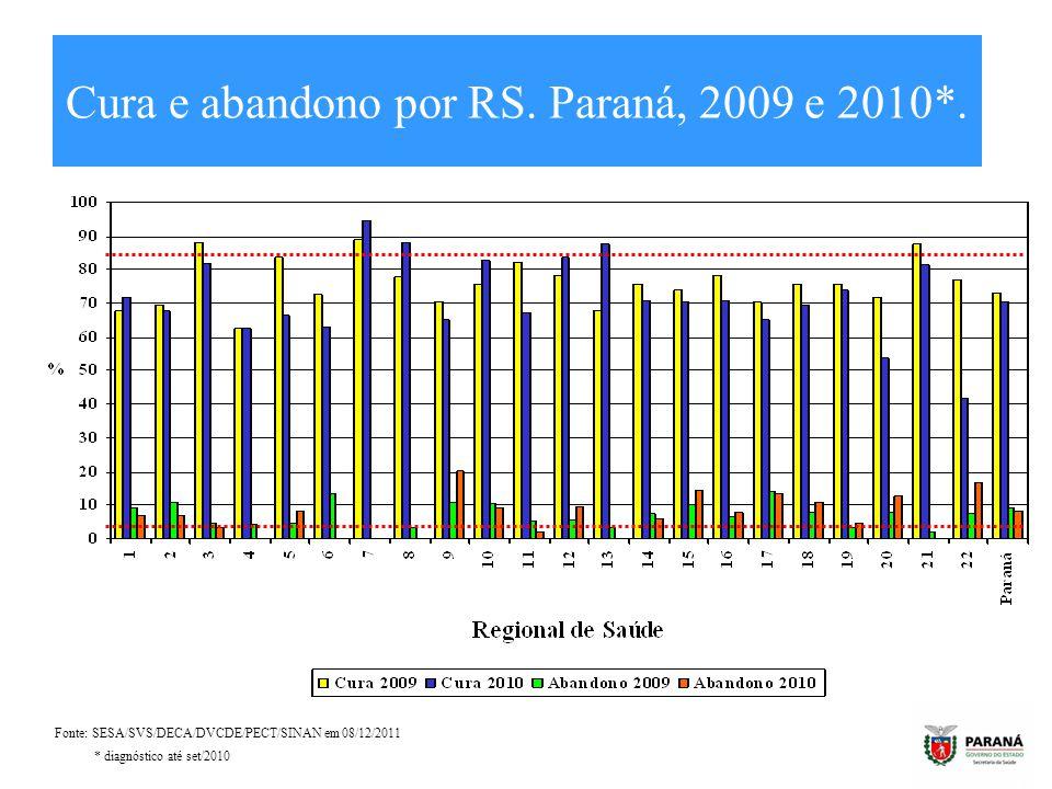 Cura e abandono por RS. Paraná, 2009 e 2010*.