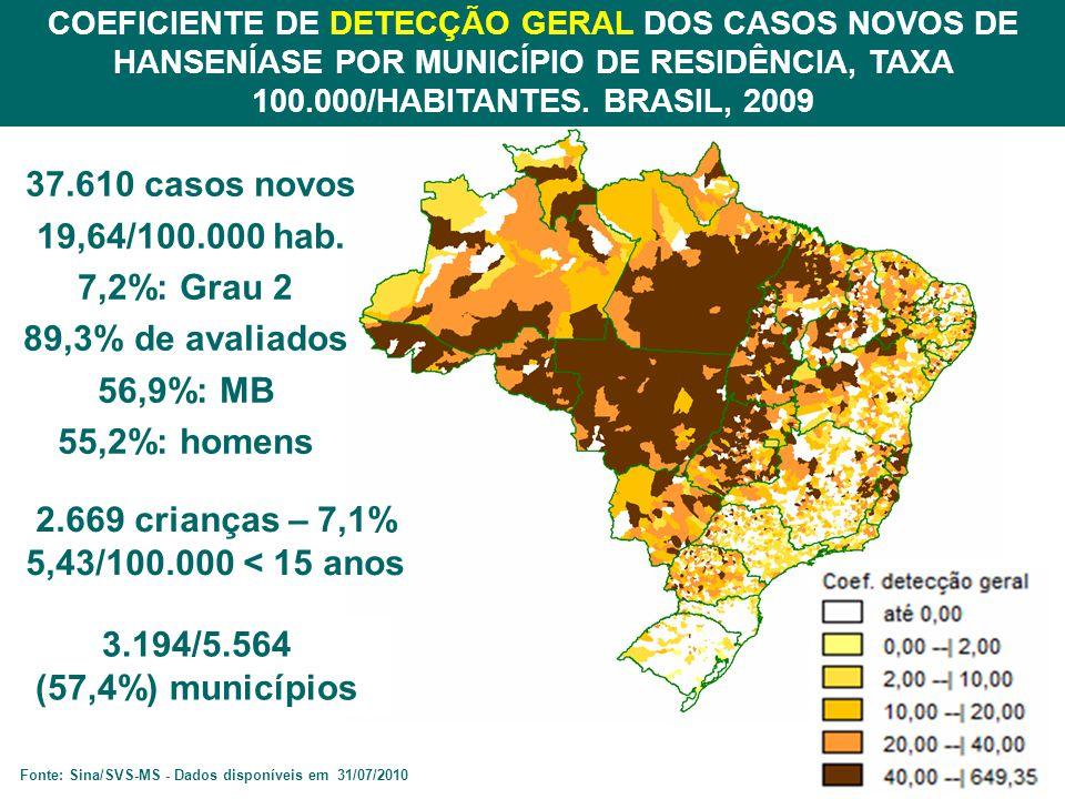 37.610 casos novos 19,64/100.000 hab. 7,2%: Grau 2 89,3% de avaliados