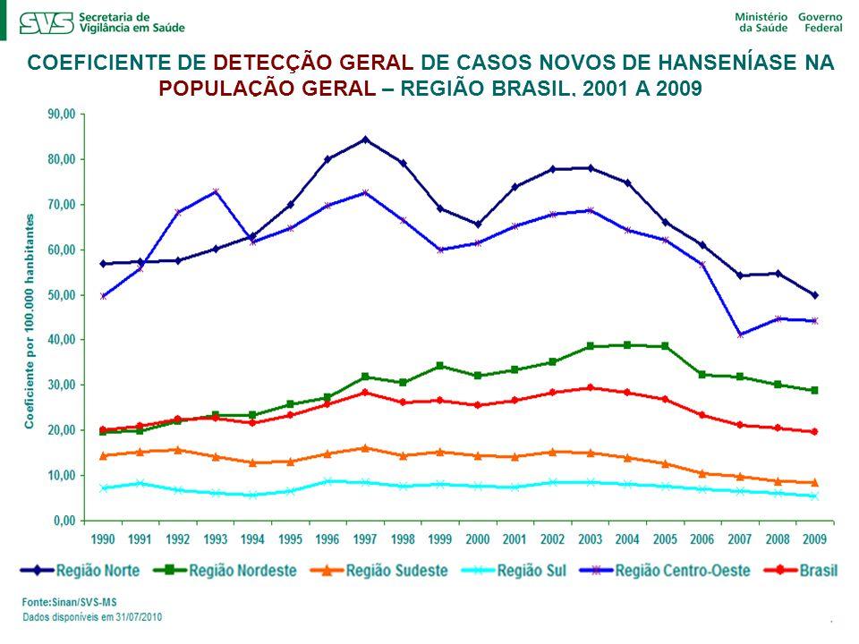 COEFICIENTE DE DETECÇÃO GERAL DE CASOS NOVOS DE HANSENÍASE NA POPULAÇÃO GERAL – REGIÃO BRASIL, 2001 A 2009