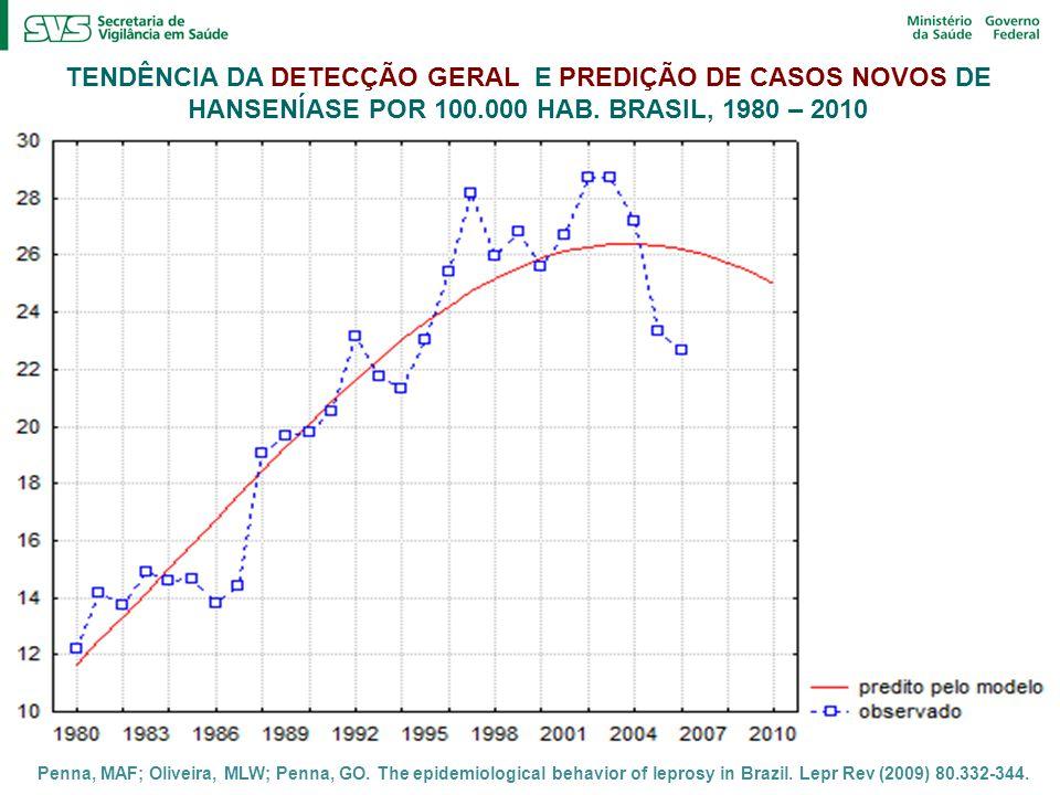TENDÊNCIA DA DETECÇÃO GERAL E PREDIÇÃO DE CASOS NOVOS DE HANSENÍASE POR 100.000 HAB. BRASIL, 1980 – 2010