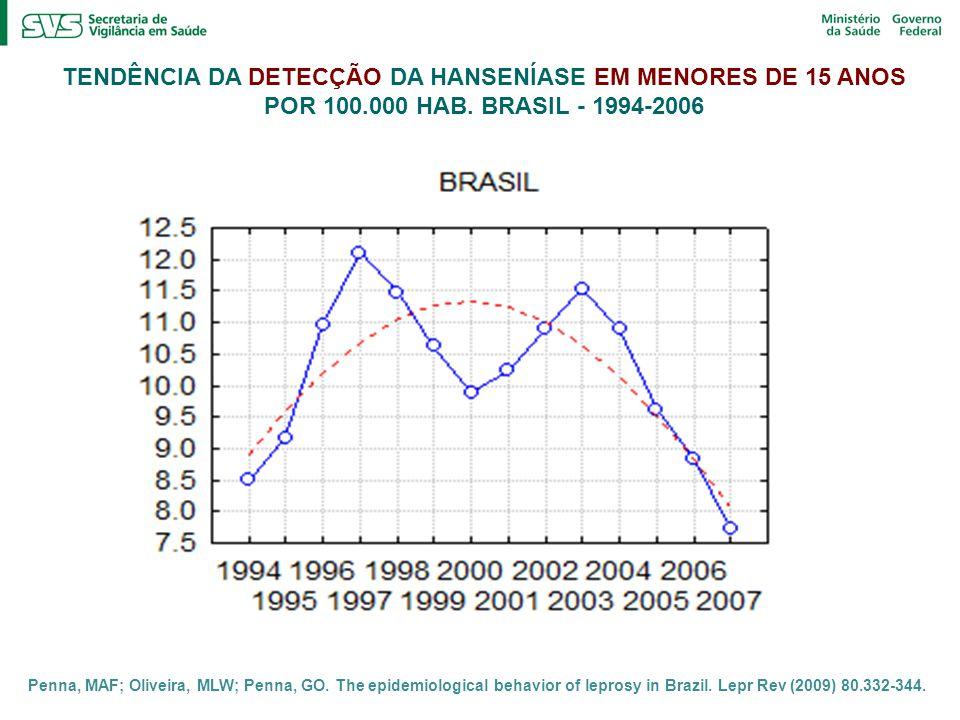 TENDÊNCIA DA DETECÇÃO DA HANSENÍASE EM MENORES DE 15 ANOS POR 100