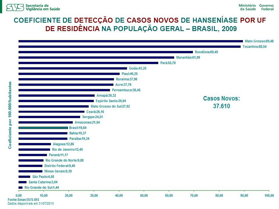 COEFICIENTE DE DETECÇÃO DE CASOS NOVOS DE HANSENÍASE POR UF