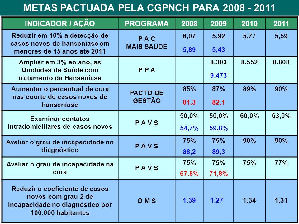 METAS PACTUADA PELA CGPNCH PARA 2008 - 2011